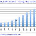 Mobile Gambling Stats November, 2013-nov-2013
