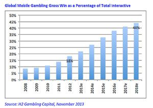 Mobile Gambling Stats November, 2013-nov-2013